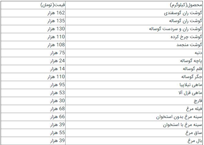 502400 989 - تب قیمت محصولات پروتئینی در آستانه ماه رمضان؛ گوشت گران شد