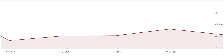 تاثیر جلسات ایران در وین بر بازارهای مالی / آیا قیمت سکه کاهش پبدا میکند؟