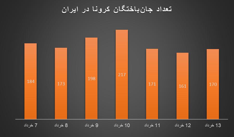 دیگر خبری از شیب تند کاهش کرونا در ایران نیست