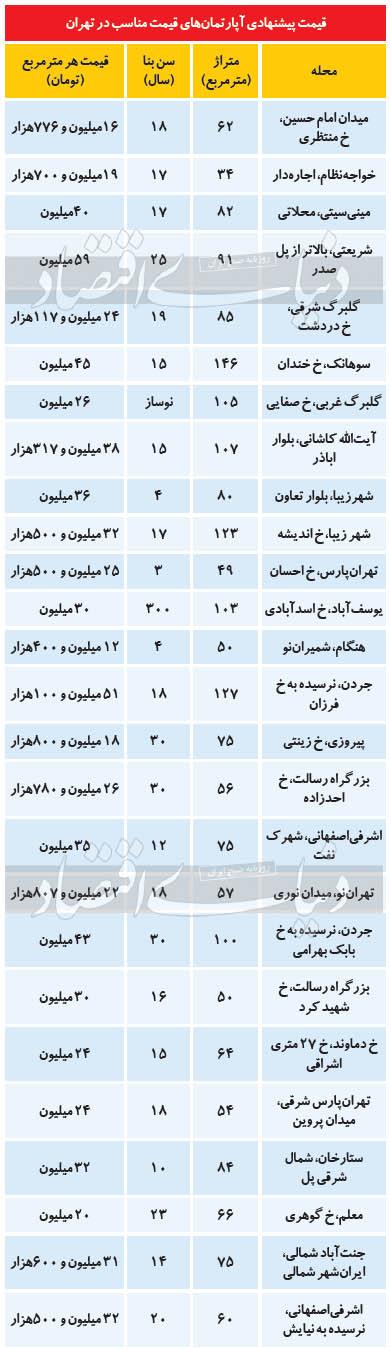 افزایش فایل قیمت مناسب در تهران/ خانههای با قیمت مناسب را کجا میتوان خرید؟