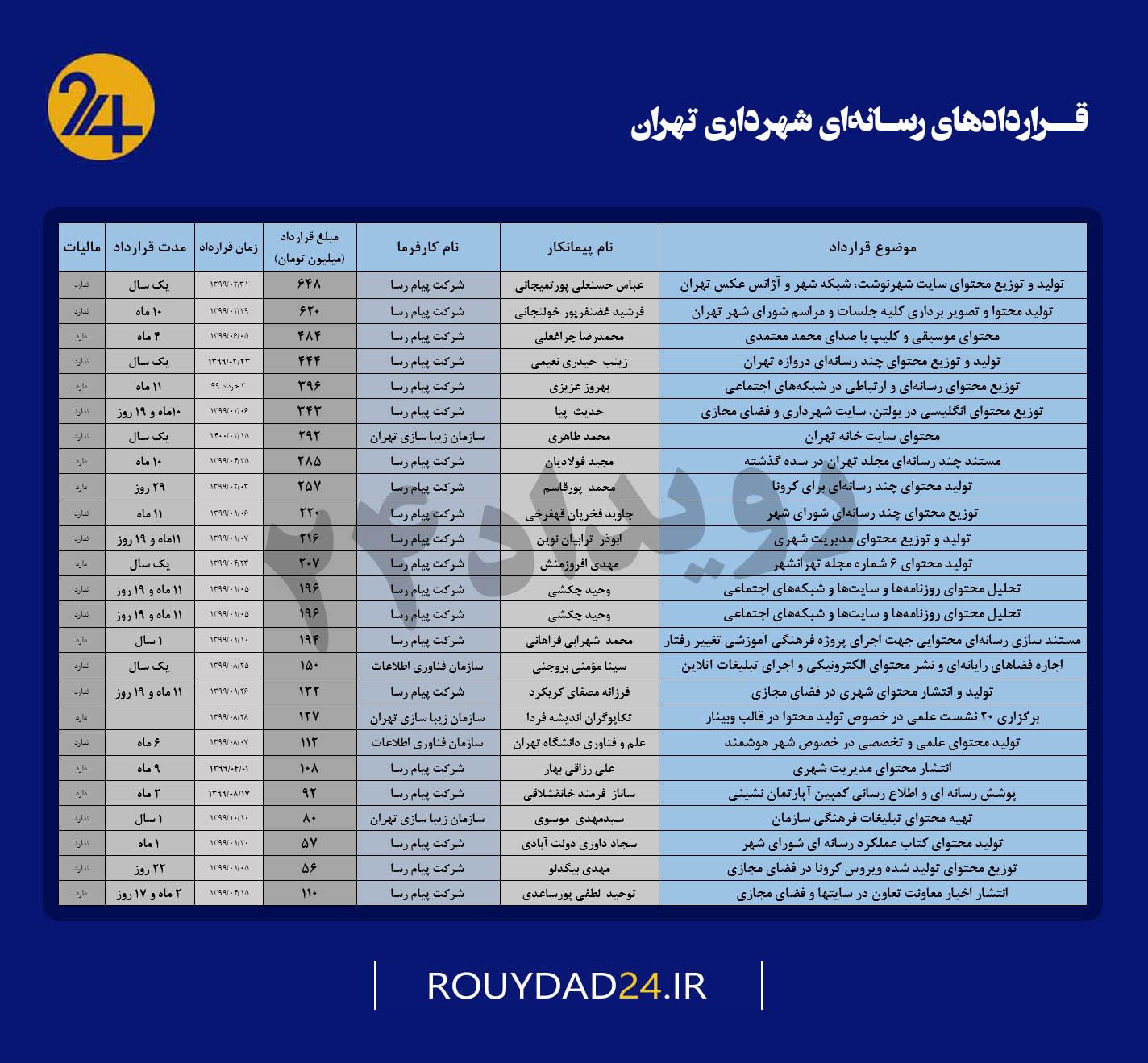 قراردهای شهرداری تهران