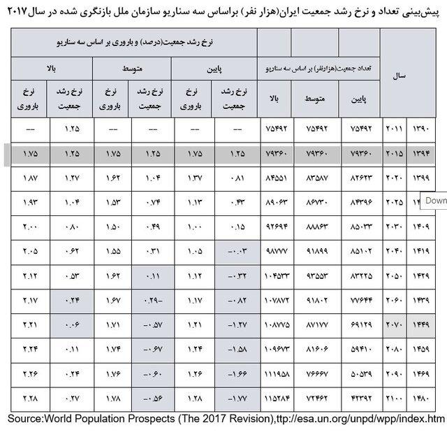 سناریوهای نگرانکننده سازمان ملل از آینده جمعیتی ایران/ صفر شدن نرخ رشد جمعیت تا ۱۵ سال دیگر