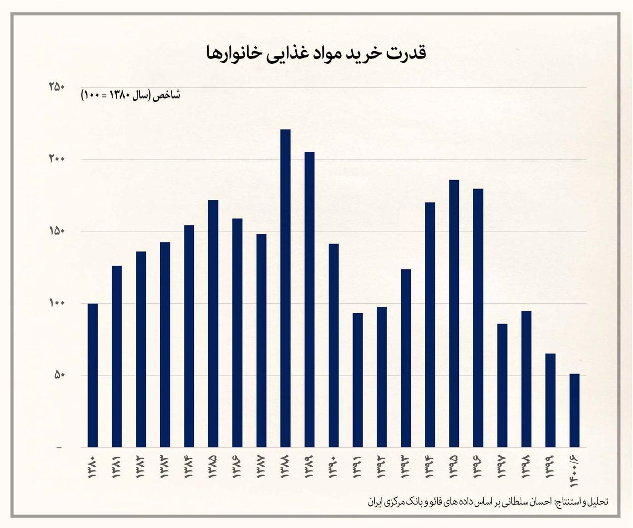 قیمت مواد غذایی در ایران